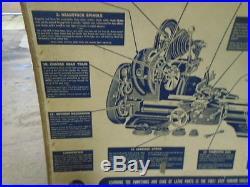 MACHINIST TOOLS LATHE MILL VINTAGE ORIGINAL ATLAS Lathe Operation Poster
